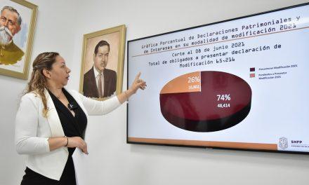 PRESENTAN DECLARACIÓN PATRIMONIAL UN 74% DE SERVIDORES PÚBLICOS